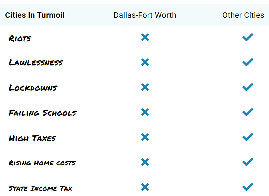 checklist showing the downsides of living in other cities compared to living in the Dallas-Fort Worth area